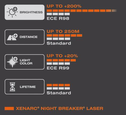 OSRAM D3S 35W Night Breaker LASER NEXT GENERATION Headlight Bulb 66340XNL Single