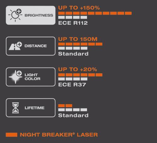 HB4 9006 OSRAM Night Breaker Laser 150 Next Generation 12V 55W Pair